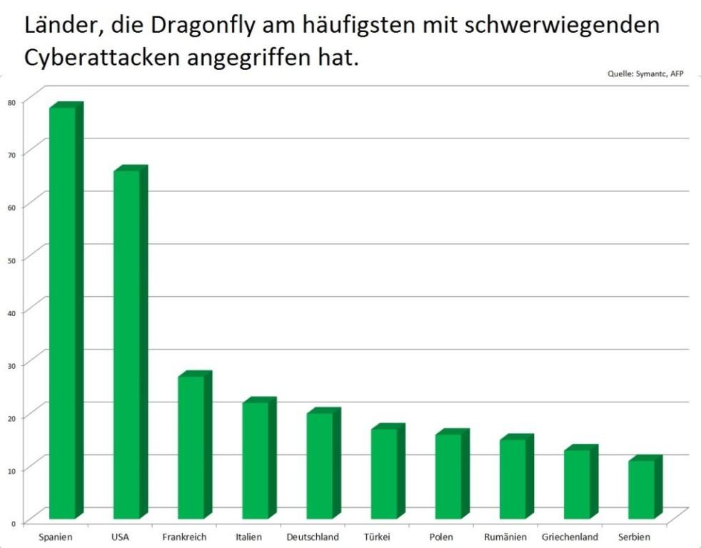 grafik_dragonfly